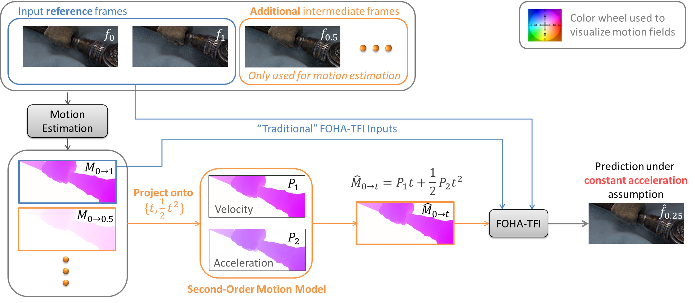 Higher-Order Motion Model for Temporal Frame Interpolation with ...